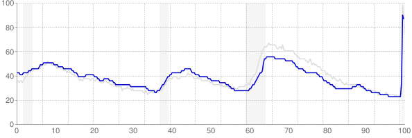 Texas monthly unemployment rate chart from 1990 to May 2020